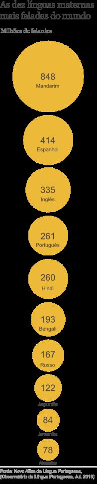 atlas_linguas_mais_faladas